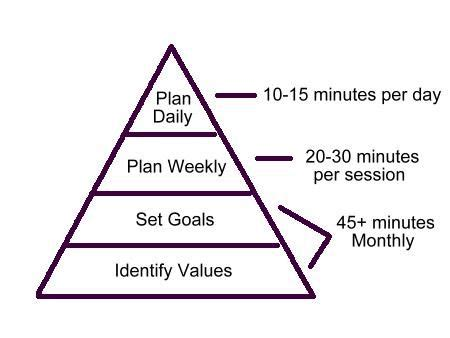 How to manage time effectively for students essay